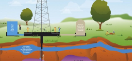 موارد الغاز في العراق وآفاق استثمارها